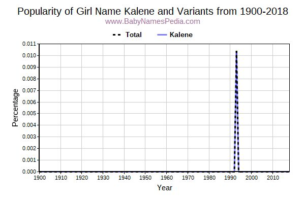 Variant Popularity Trend  for Kalene  from 1900 to 2018