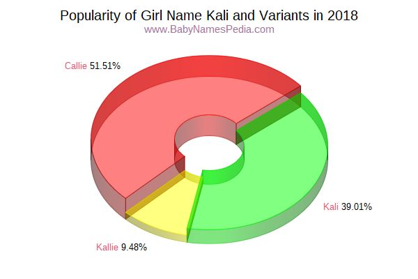 Variant Popularity Chart  for Kali  in 2018