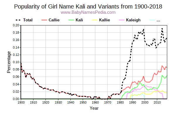 Variant Popularity Trend  for Kali  from 1900 to 2018