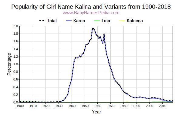 Variant Popularity Trend  for Kalina  from 1900 to 2016