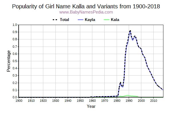 Variant Popularity Trend  for Kalla  from 1900 to 2016