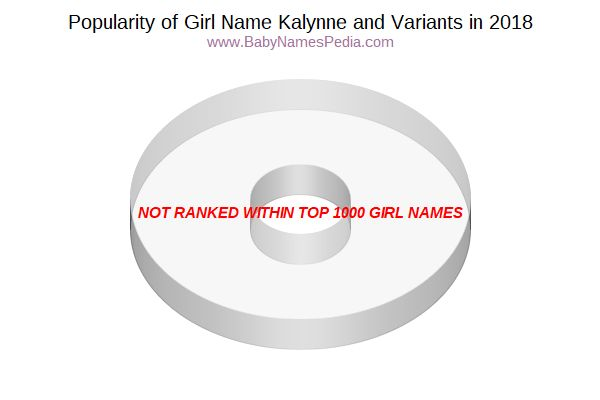 Variant Popularity Chart  for Kalynne  in 2018