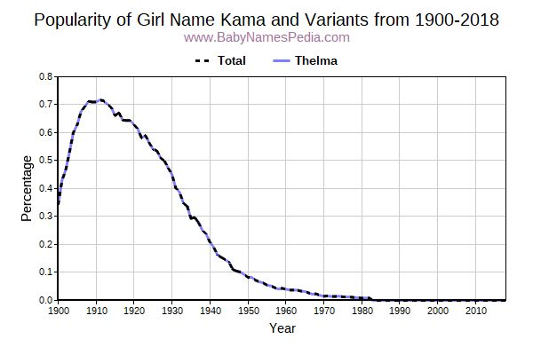 Variant Popularity Trend  for Kama  from 1900 to 2016