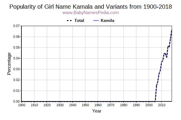 Variant Popularity Trend  for Kamala  from 1900 to 2015