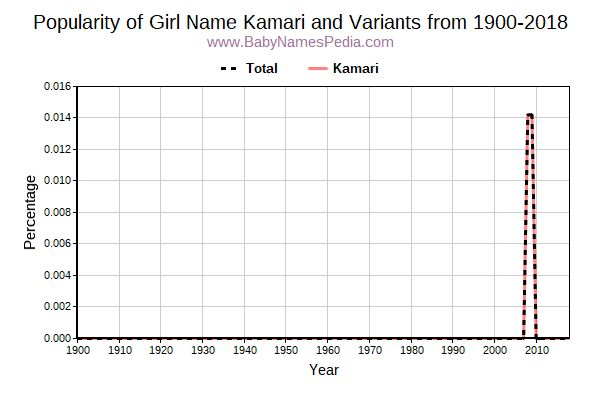 Variant Popularity Trend  for Kamari  from 1900 to 2016