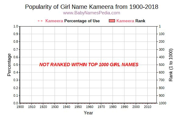 Popularity Trend  for Kameera  from 1900 to 2017