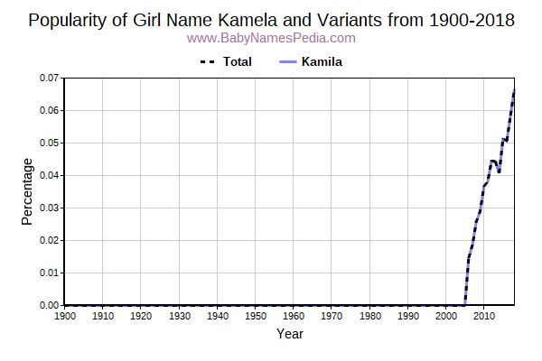Variant Popularity Trend  for Kamela  from 1900 to 2015