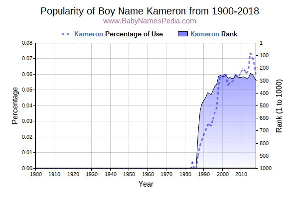 Popularity Trend  for Kameron  from 1900 to 2017