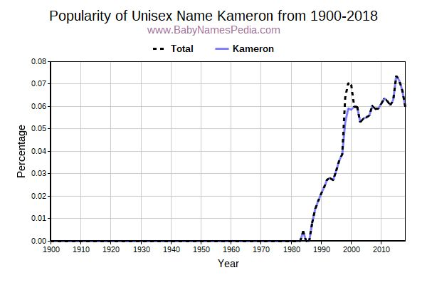 Unisex Popularity Trend  for Kameron  from 1900 to 2017