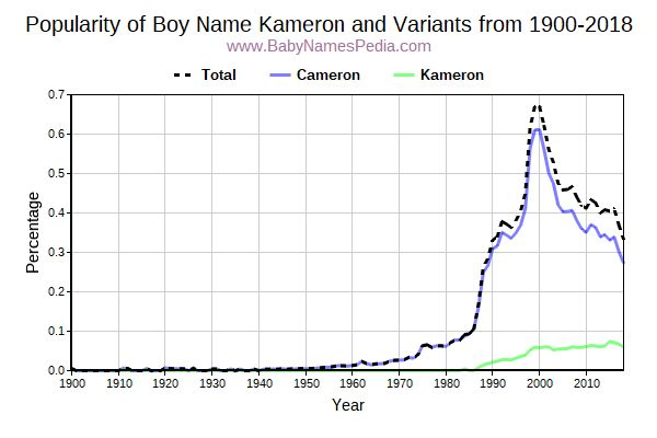 Variant Popularity Trend  for Kameron  from 1900 to 2017