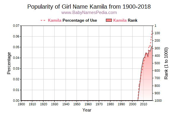 Popularity Trend  for Kamila  from 1900 to 2016