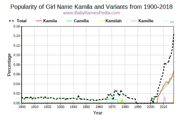 Variant Popularity Trend  for Kamila  from 1900 to 2016