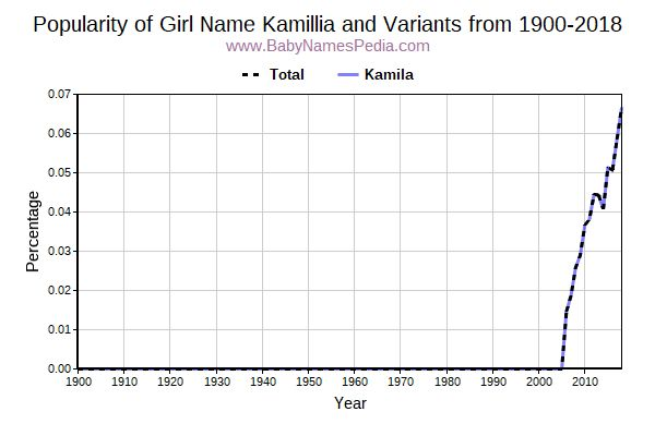 Variant Popularity Trend  for Kamillia  from 1900 to 2016