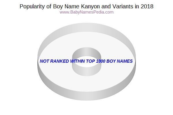 Variant Popularity Chart  for Kanyon  in 2016