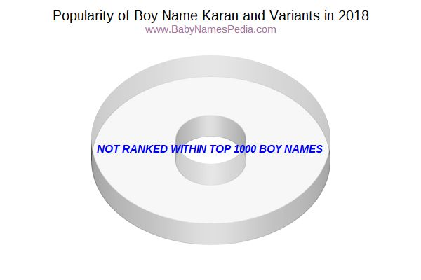 Variant Popularity Chart  for Karan  in 2018