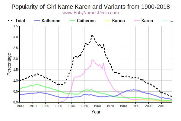 Variant Popularity Trend  for Karen  from 1900 to 2018