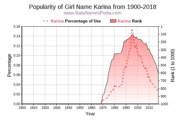 Popularity Trend  for Karina  from 1900 to 2016