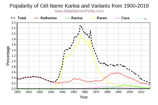 Variant Popularity Trend  for Karina  from 1900 to 2016
