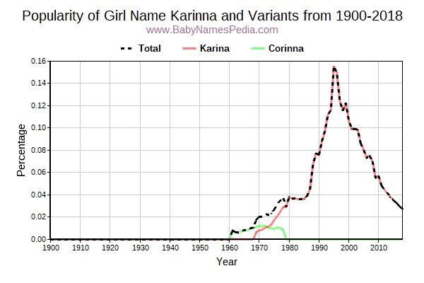 Variant Popularity Trend  for Karinna  from 1900 to 2016