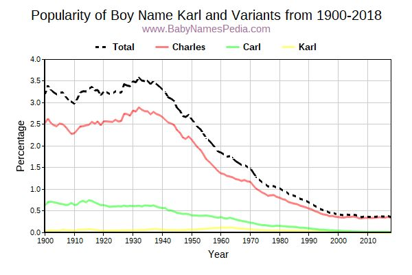 Variant Popularity Trend  for Karl  from 1900 to 2018