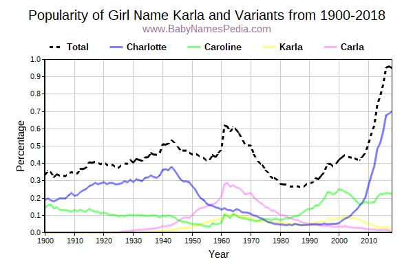 Variant Popularity Trend  for Karla  from 1900 to 2016