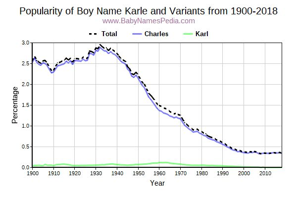 Variant Popularity Trend  for Karle  from 1900 to 2017
