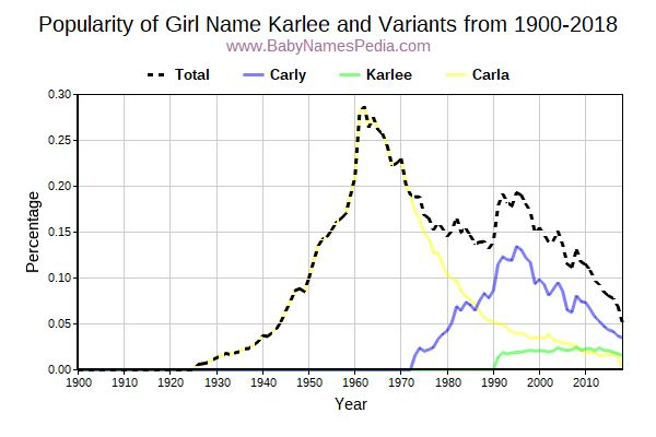 Variant Popularity Trend  for Karlee  from 1900 to 2018