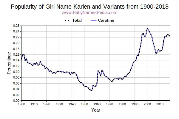 Variant Popularity Trend  for Karlen  from 1900 to 2018