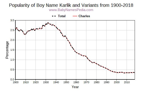 Variant Popularity Trend  for Karlik  from 1900 to 2018