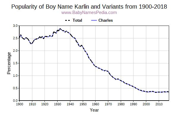Variant Popularity Trend  for Karlin  from 1900 to 2016