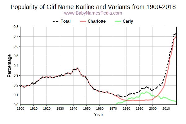 Variant Popularity Trend  for Karline  from 1900 to 2018