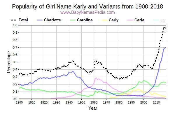 Variant Popularity Trend  for Karly  from 1900 to 2018