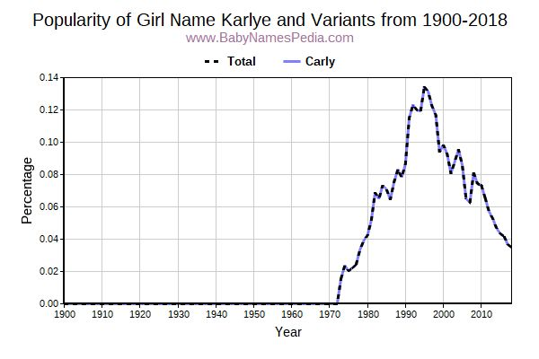 Variant Popularity Trend  for Karlye  from 1900 to 2016