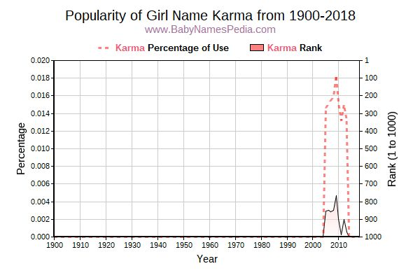 Popularity Trend  for Karma  from 1900 to 2018