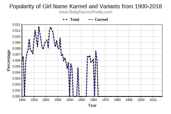 Variant Popularity Trend  for Karmel  from 1900 to 2018