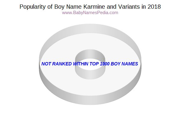 Variant Popularity Chart  for Karmine  in 2018