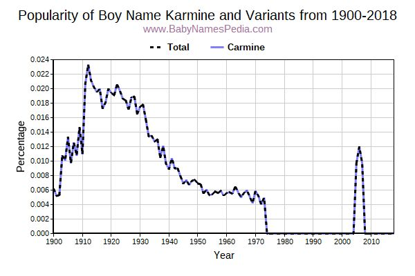 Variant Popularity Trend  for Karmine  from 1900 to 2018