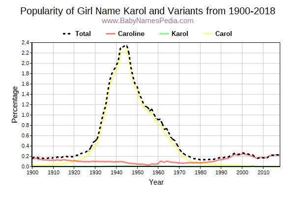 Variant Popularity Trend  for Karol  from 1900 to 2016