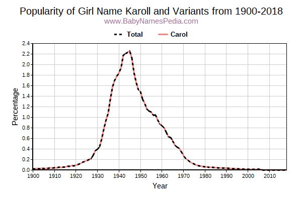 Variant Popularity Trend  for Karoll  from 1900 to 2017