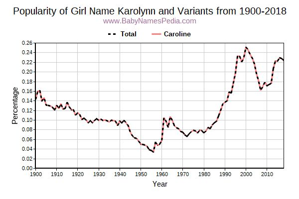 Variant Popularity Trend  for Karolynn  from 1900 to 2017