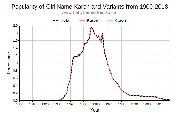Variant Popularity Trend  for Karon  from 1900 to 2016