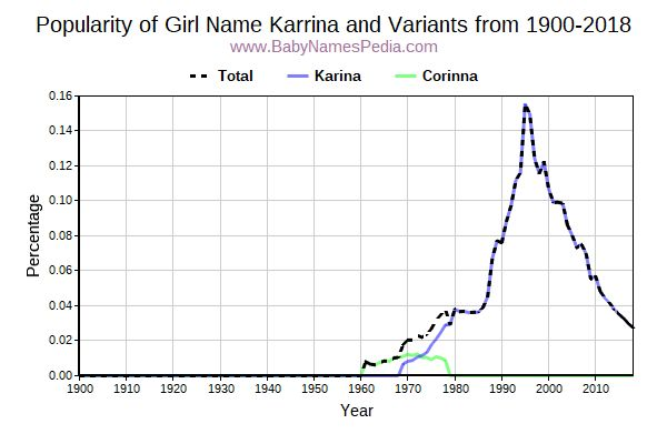 Variant Popularity Trend  for Karrina  from 1900 to 2017