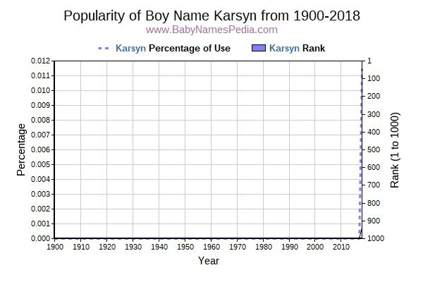 Popularity Trend  for Karsyn  from 1900 to 2016
