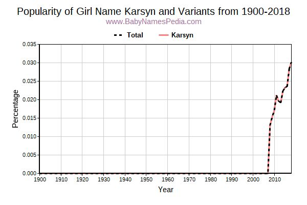 Variant Popularity Trend  for Karsyn  from 1900 to 2016