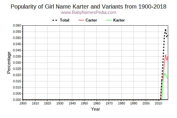 Variant Popularity Trend  for Karter  from 1900 to 2016