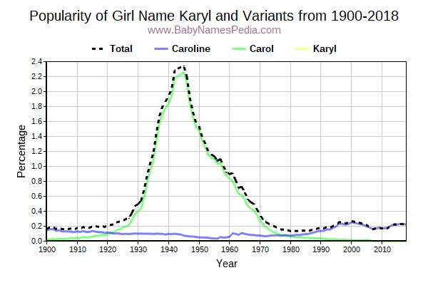 Variant Popularity Trend  for Karyl  from 1900 to 2018
