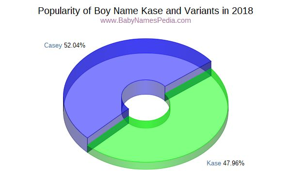 Variant Popularity Chart  for Kase  in 2016