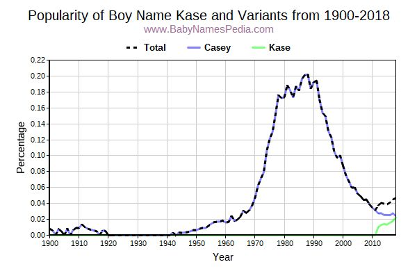 Variant Popularity Trend  for Kase  from 1900 to 2016
