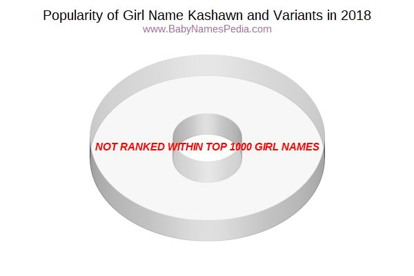 Variant Popularity Chart  for Kashawn  in 2015