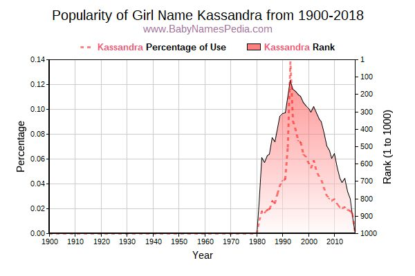 Popularity Trend  for Kassandra  from 1900 to 2018